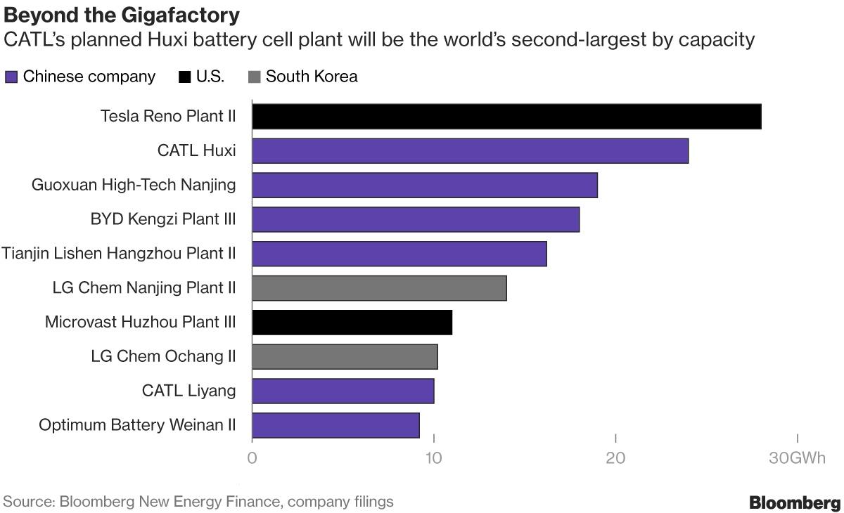 Najwięksi Producenci Ogniw Do Baterii Na świecie Spis