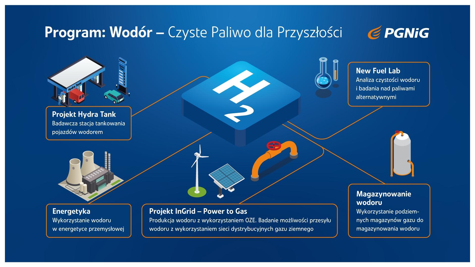 PGNiG wchodzi w wodór. Będzie samochód, stacja tankowania w Warszawie i  wodór z OZE • SAMOCHODY ELEKTRYCZNE – www.elektrowoz.pl